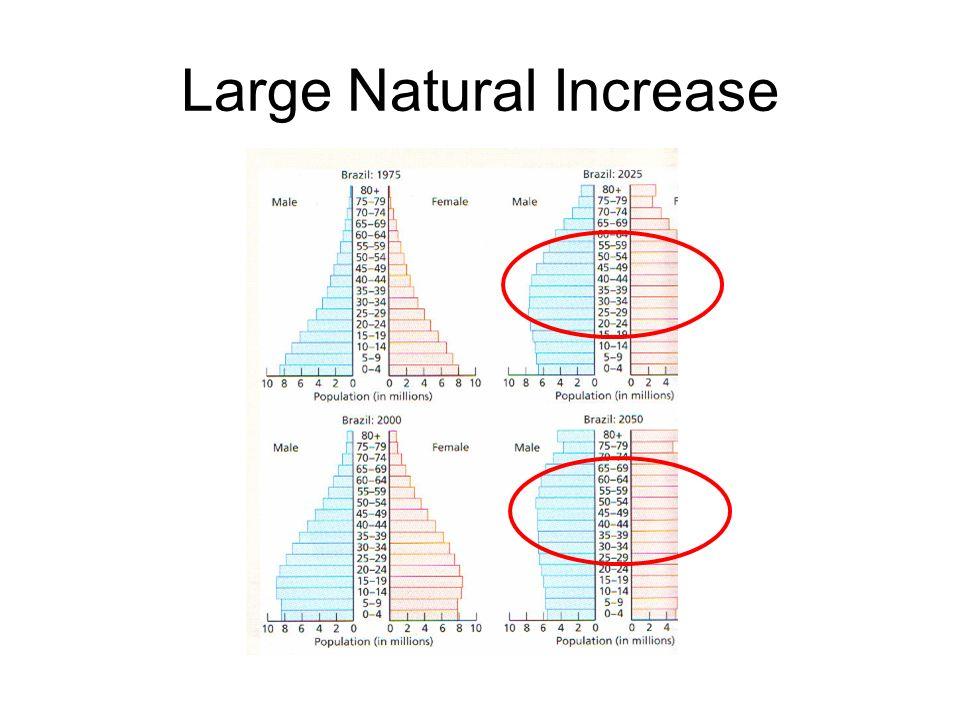 Large Natural Increase