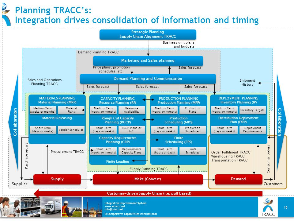 Planning TRACC's: Integration drives consolidation of Information and timing