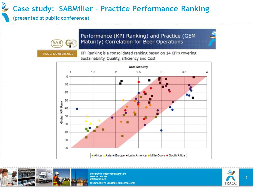 Case study: SABMiller - Practice Performance Ranking (presented at public conference)