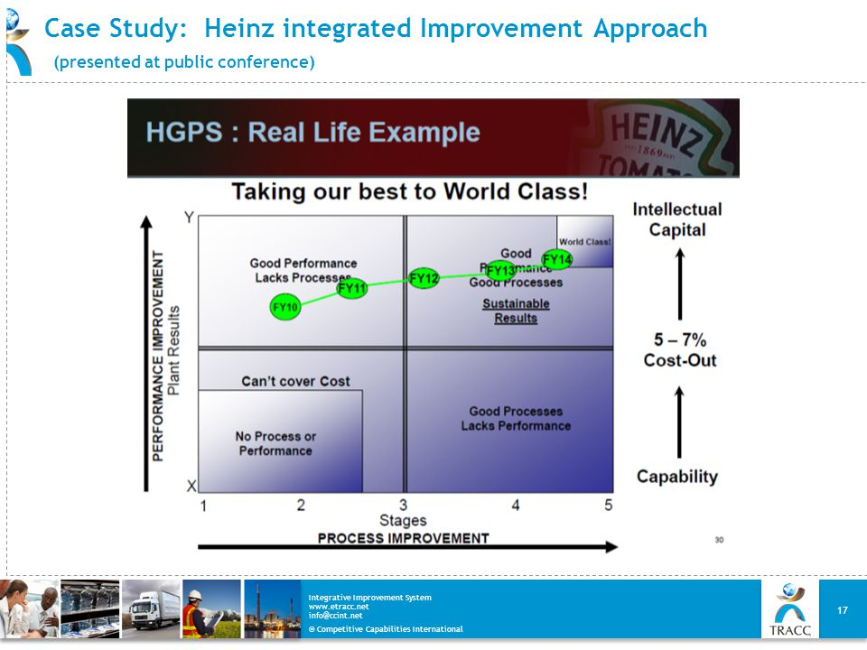 Case Study: Heinz integrated Improvement Approach (presented at public conference)
