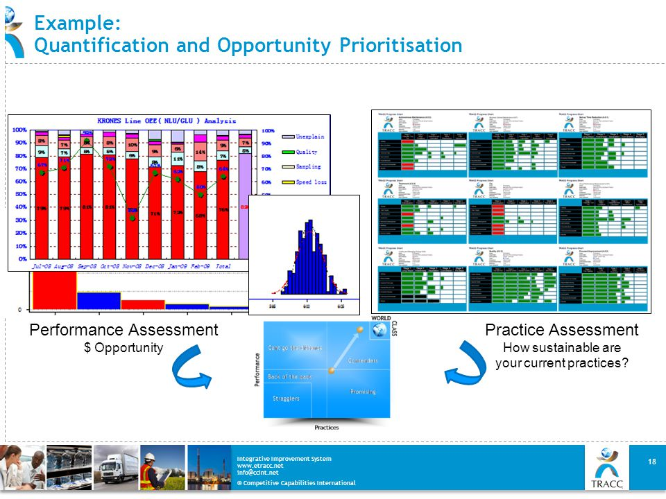 Example: Quantification and Opportunity Prioritisation