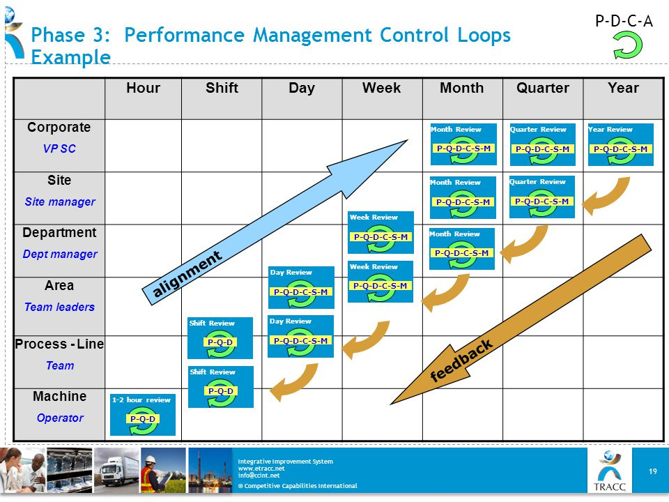 Phase 3: Performance Management Control Loops Example