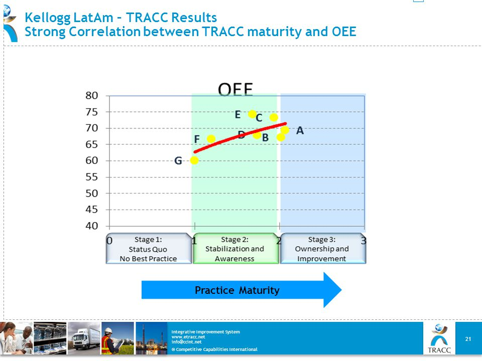 Kellogg LatAm – TRACC Results Strong Correlation between TRACC maturity and OEE