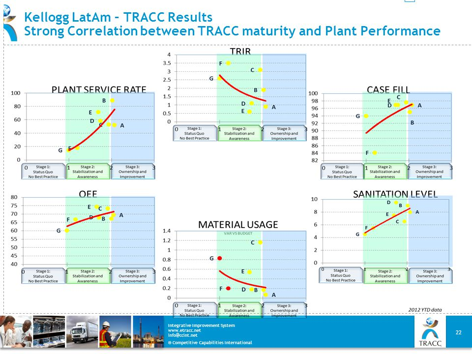 Kellogg LatAm – TRACC Results Strong Correlation between TRACC maturity and Plant Performance