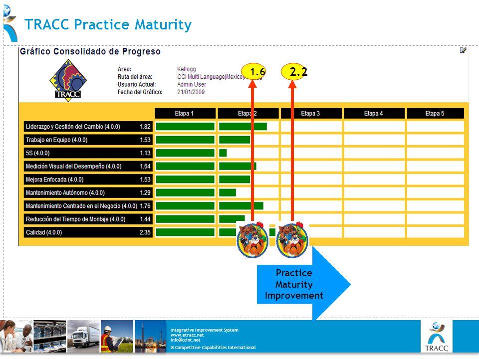 TRACC Practice Maturity