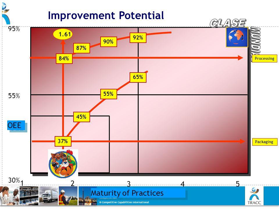 Improvement Potential