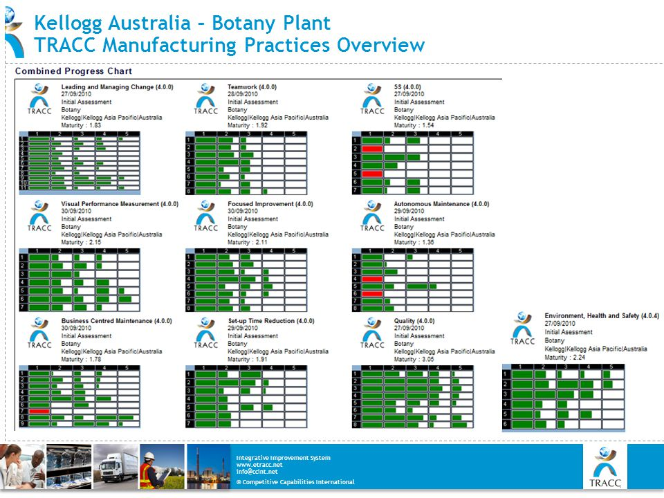 Kellogg Australia – Botany Plant TRACC Manufacturing Practices Overview