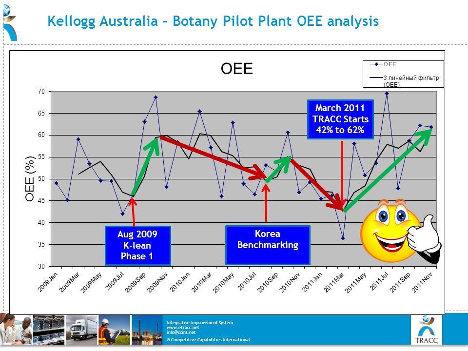 Kellogg Australia – Botany Pilot Plant OEE analysis