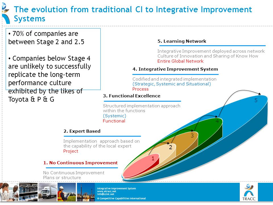 The evolution from traditional CI to Integrative Improvement Systems
