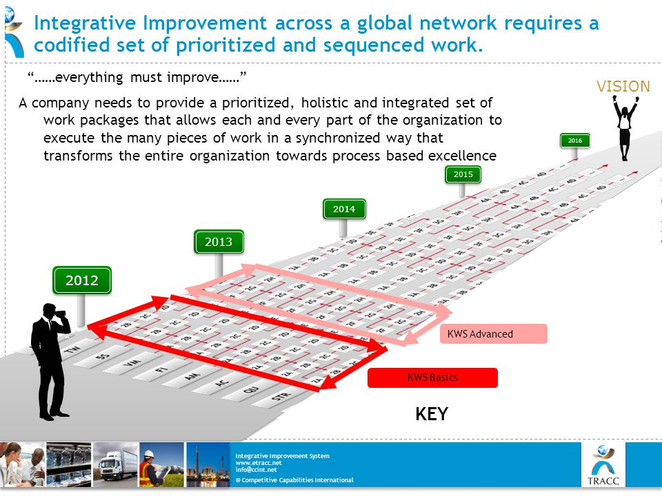 Integrative Improvement across a global network requires a codified set of prioritized and sequenced work.