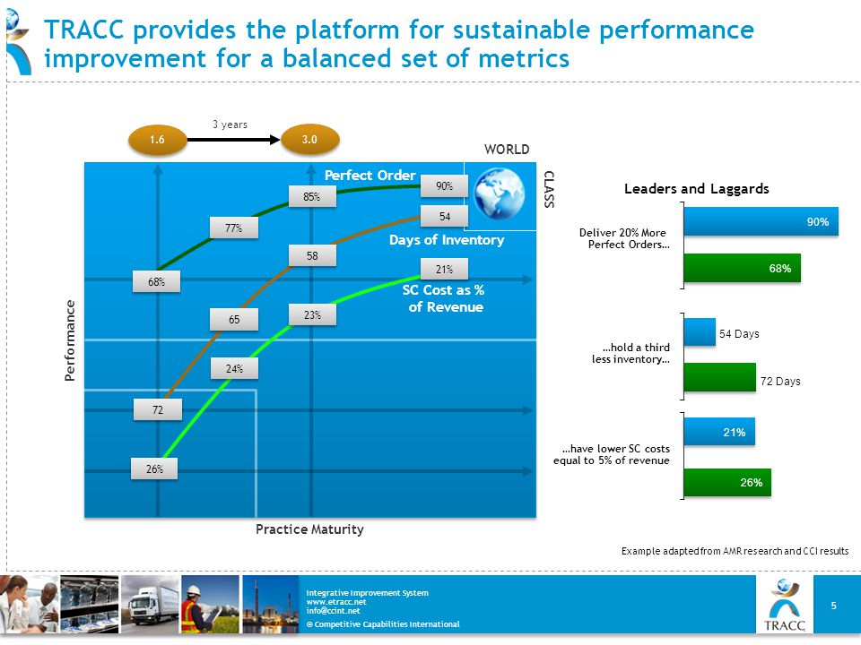 TRACC provides the platform for sustainable performance improvement for a balanced set of metrics