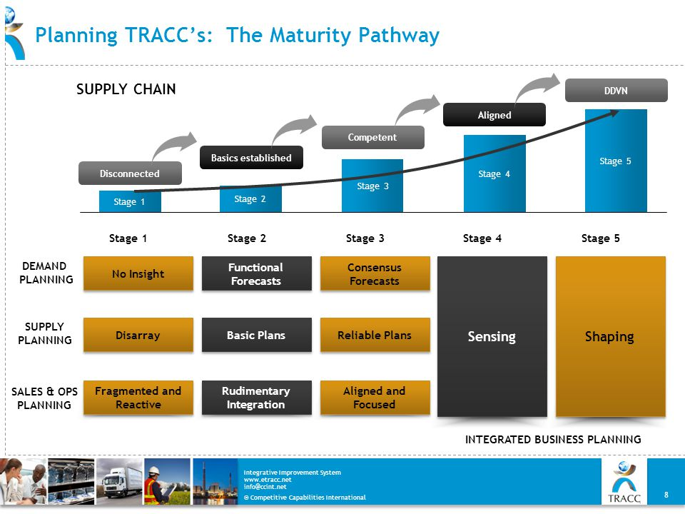 Planning TRACC's: The Maturity Pathway