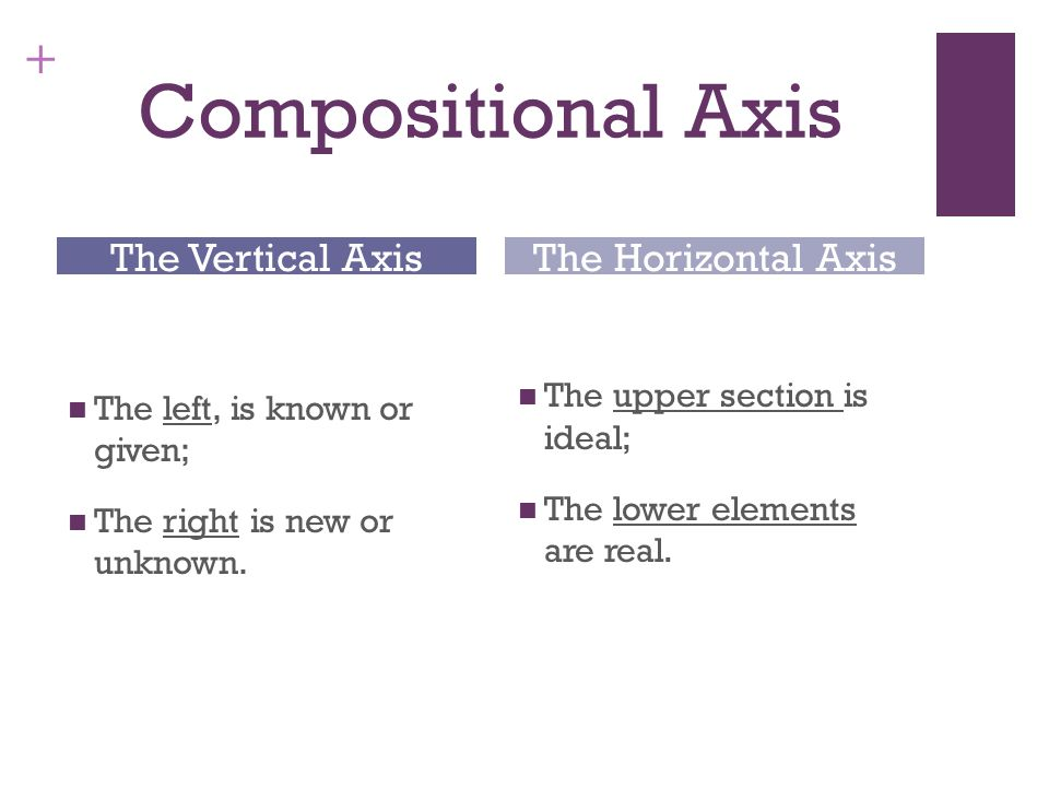 Compositional Axis The Vertical Axis The Horizontal Axis