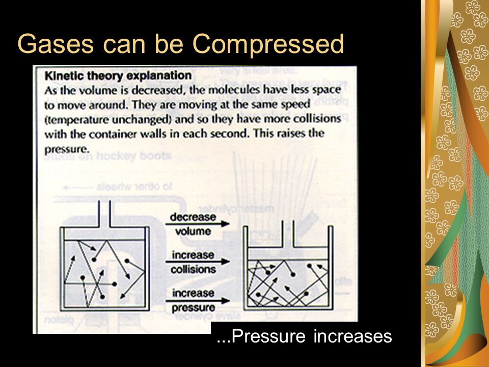Gases can be Compressed