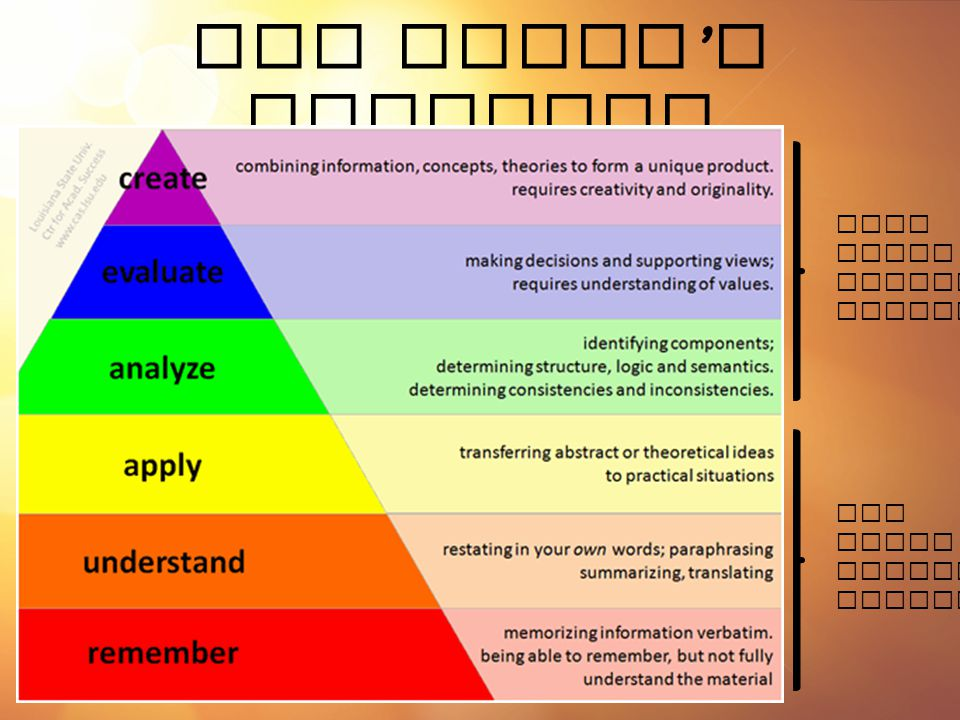 New Bloom's Taxonomy High Level Thinking Skills Low Level Thinking