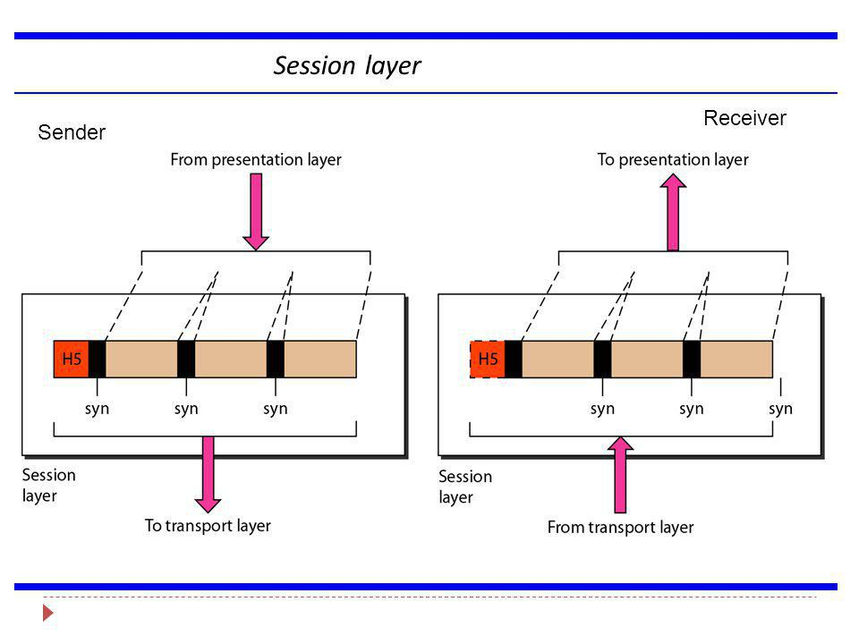 Session layer Receiver Sender