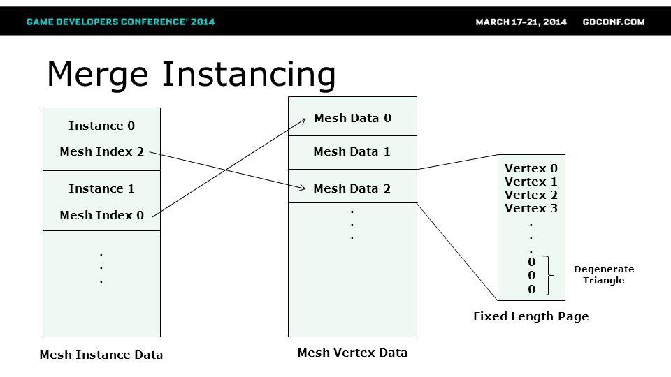 Merge Instancing Mesh Data 0 Instance 0 Mesh Index 2 Mesh Data 1