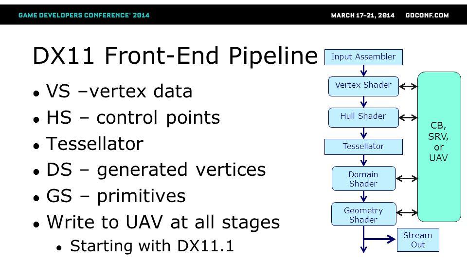 DX11 Front-End Pipeline VS –vertex data HS – control points