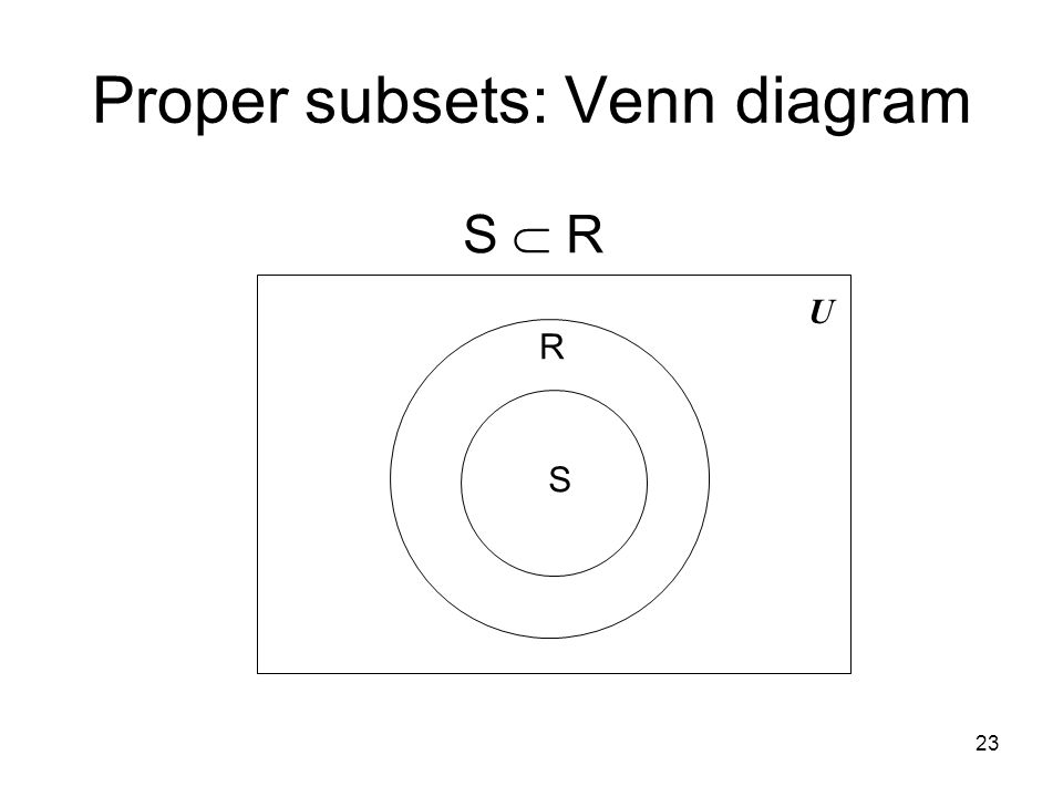 Proper subsets: Venn diagram