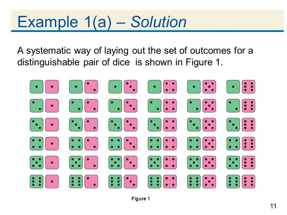 Example 1(a) – Solution A systematic way of laying out the set of outcomes for a distinguishable pair of dice is shown in Figure 1.