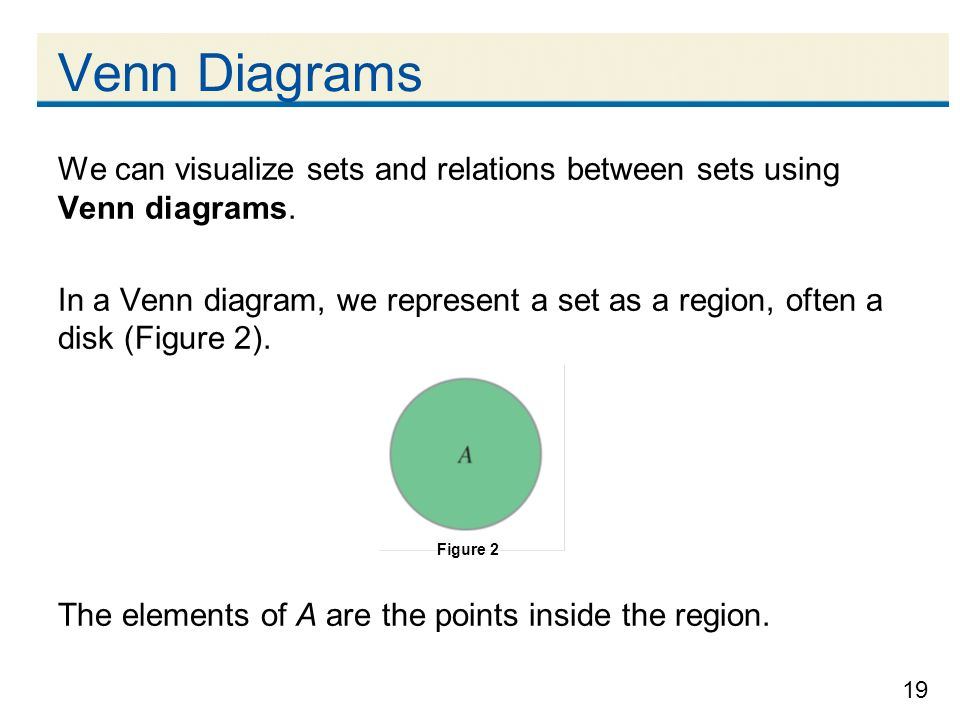 Venn Diagrams We can visualize sets and relations between sets using Venn diagrams.