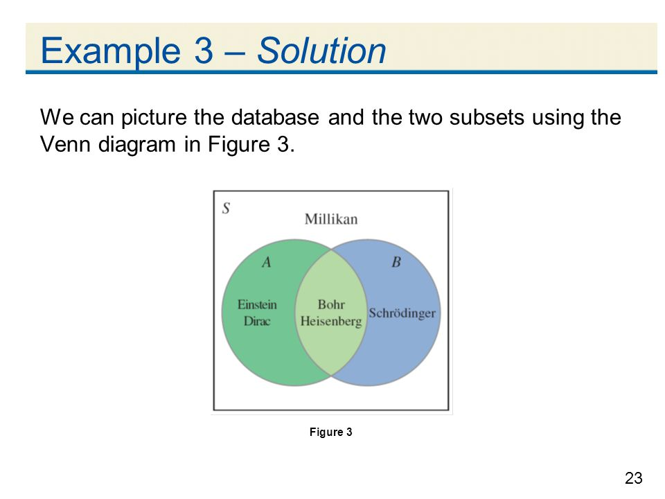Example 3 – Solution We can picture the database and the two subsets using the Venn diagram in Figure 3.