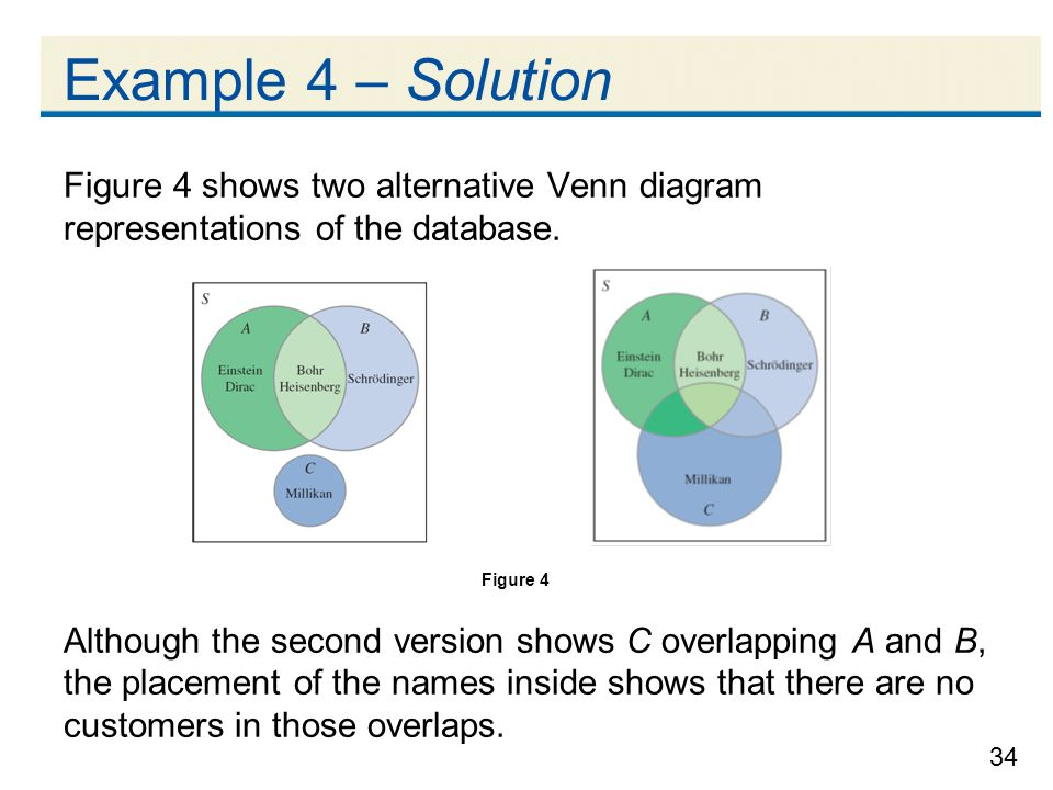 Example 4 – Solution Figure 4 shows two alternative Venn diagram representations of the database.