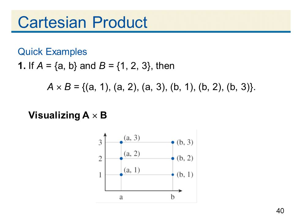 Cartesian Product Quick Examples