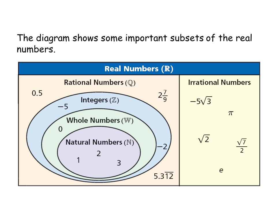 The diagram shows some important subsets of the real numbers.