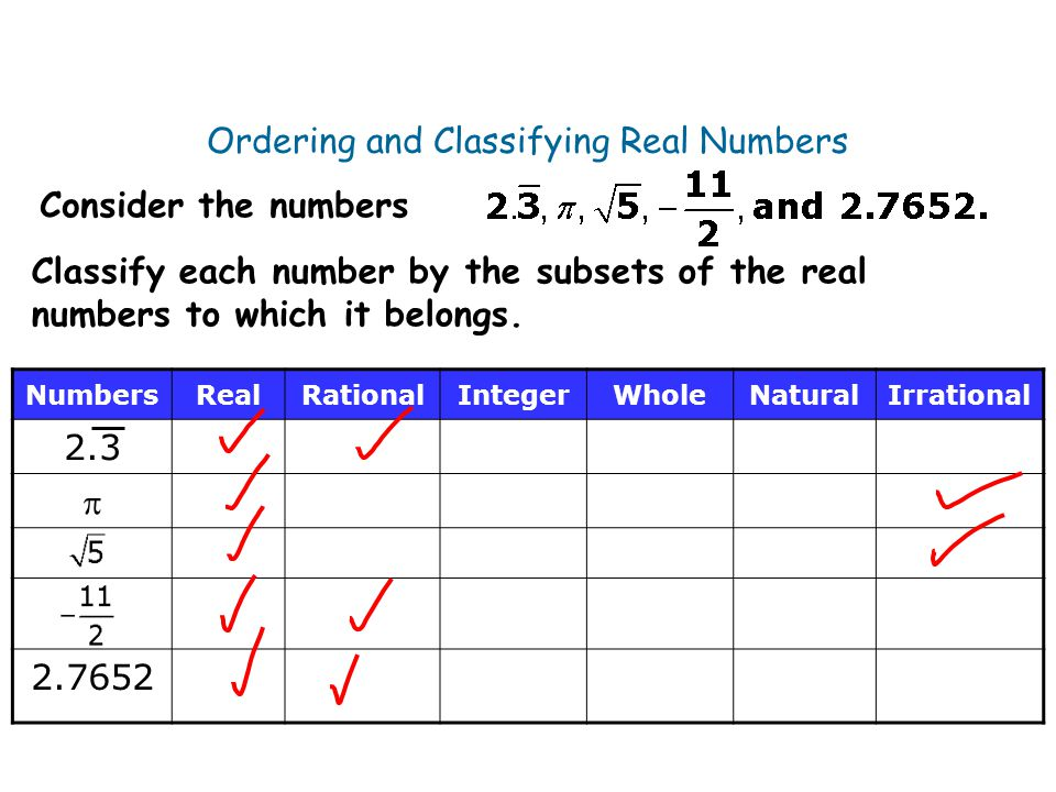 Ordering and Classifying Real Numbers
