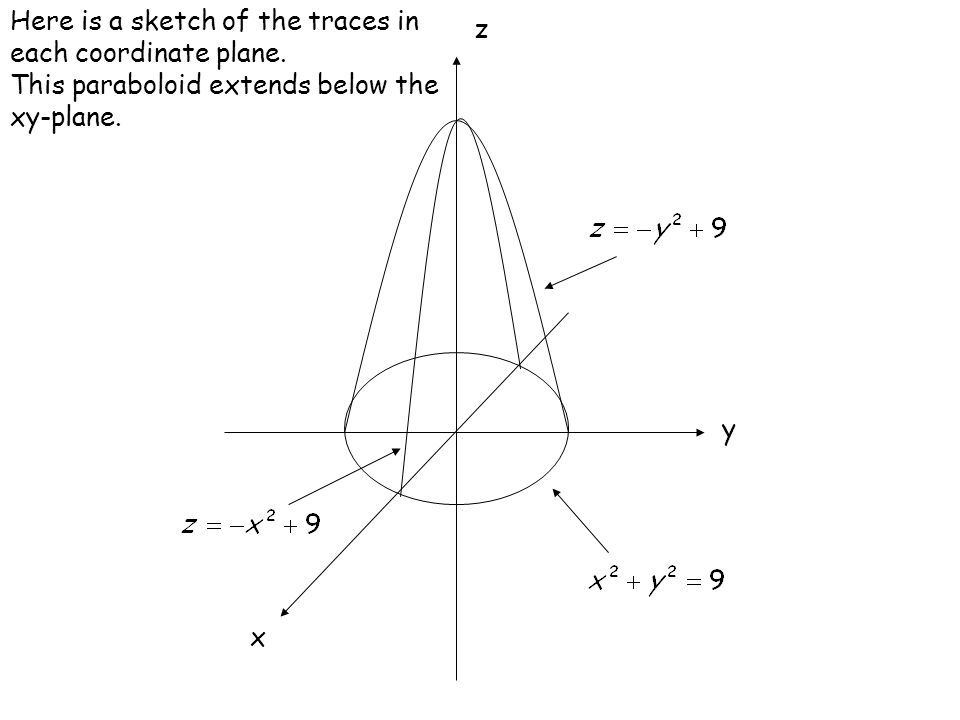 Here is a sketch of the traces in each coordinate plane.