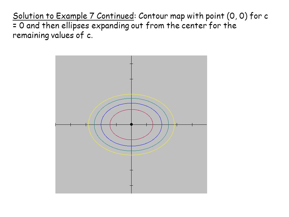Solution to Example 7 Continued: Contour map with point (0, 0) for c = 0 and then ellipses expanding out from the center for the remaining values of c.