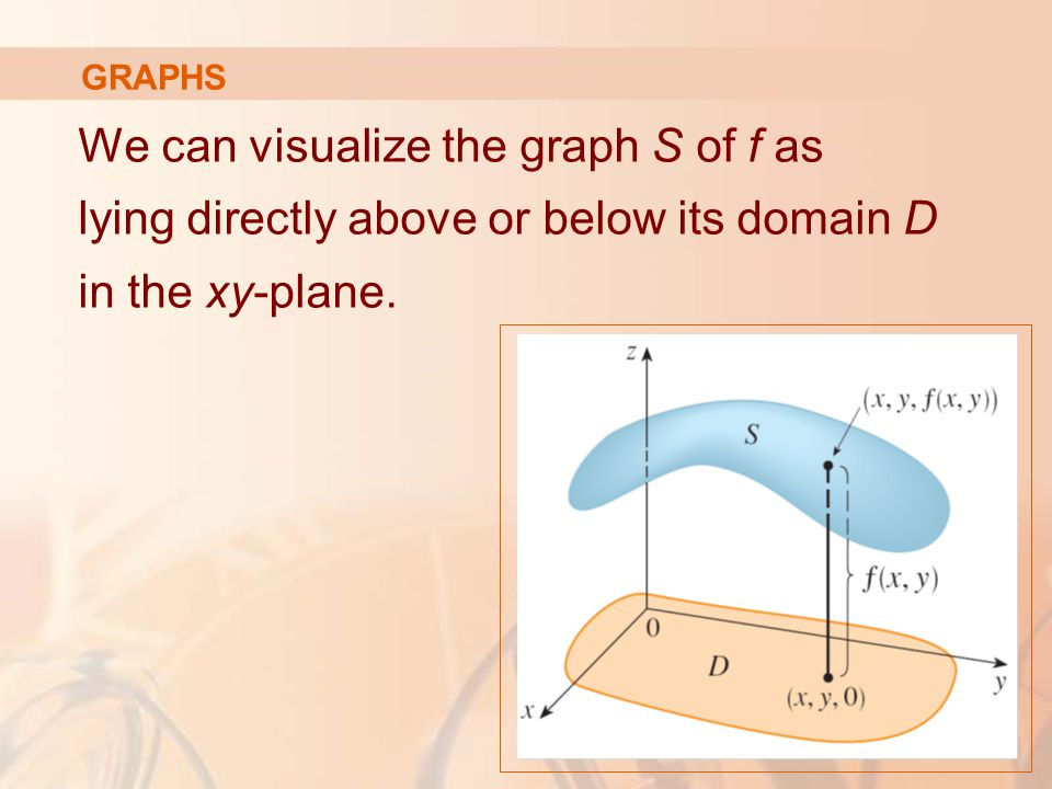 GRAPHS We can visualize the graph S of f as lying directly above or below its domain D in the xy-plane.