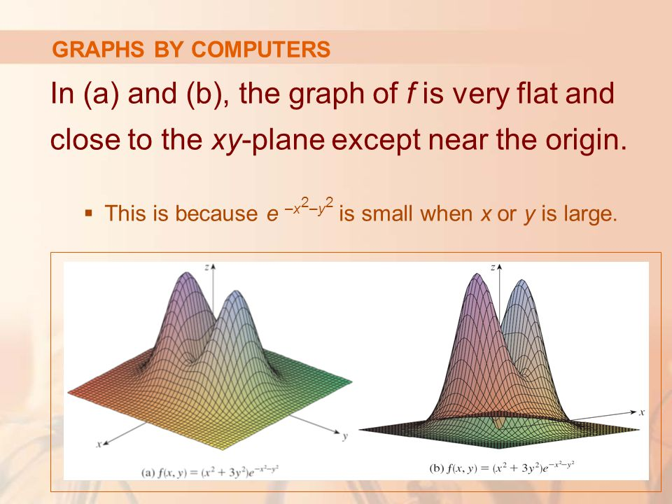 GRAPHS BY COMPUTERS In (a) and (b), the graph of f is very flat and close to the xy-plane except near the origin.