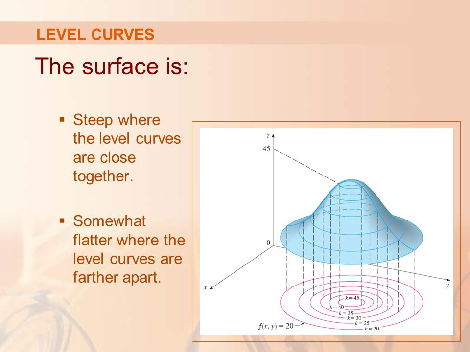 The surface is: LEVEL CURVES
