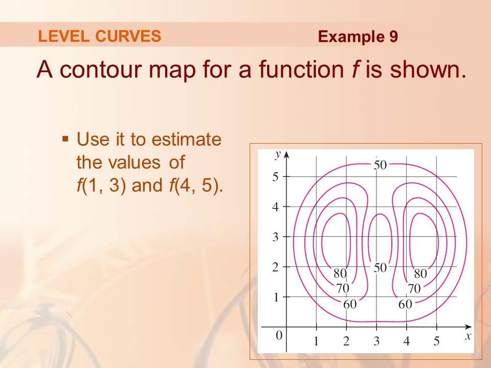 A contour map for a function f is shown.