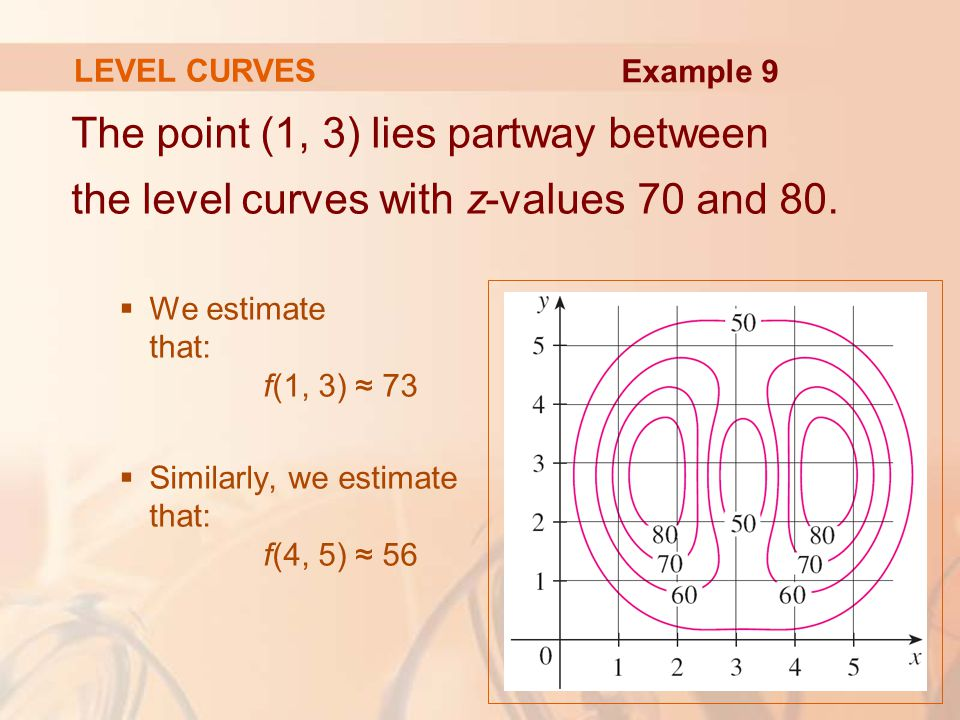 LEVEL CURVES Example 9. The point (1, 3) lies partway between the level curves with z-values 70 and 80.