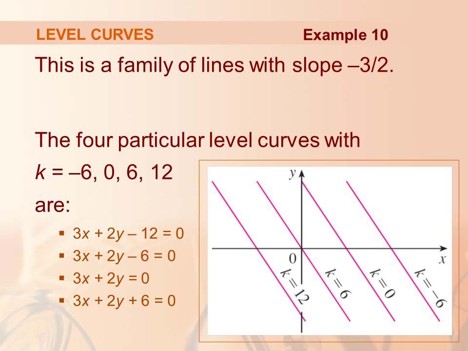 This is a family of lines with slope –3/2.