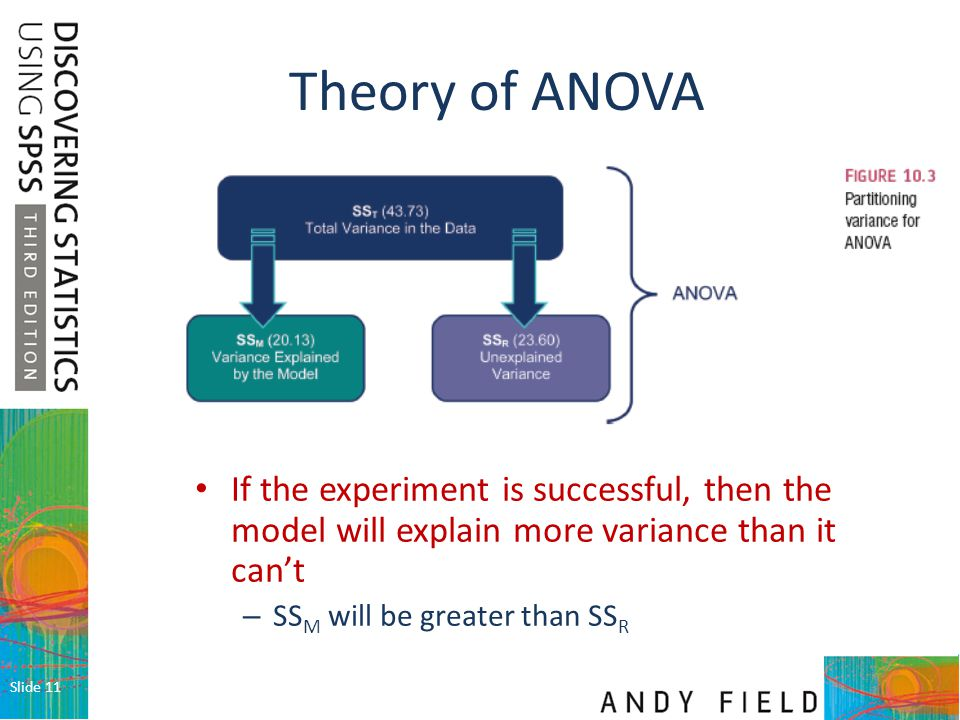 Theory of ANOVA If the experiment is successful, then the model will explain more variance than it can't.