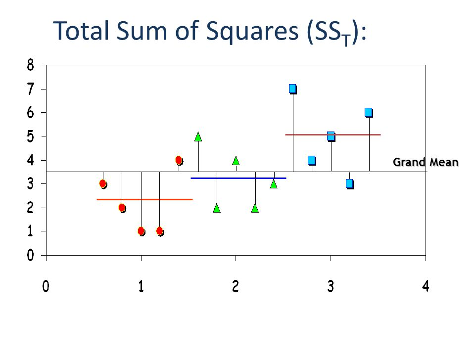 Total Sum of Squares (SST):