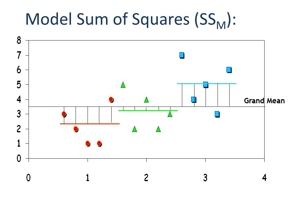 Model Sum of Squares (SSM):