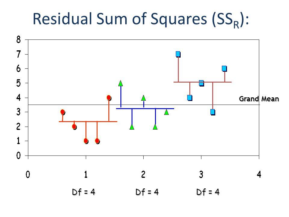 Residual Sum of Squares (SSR):