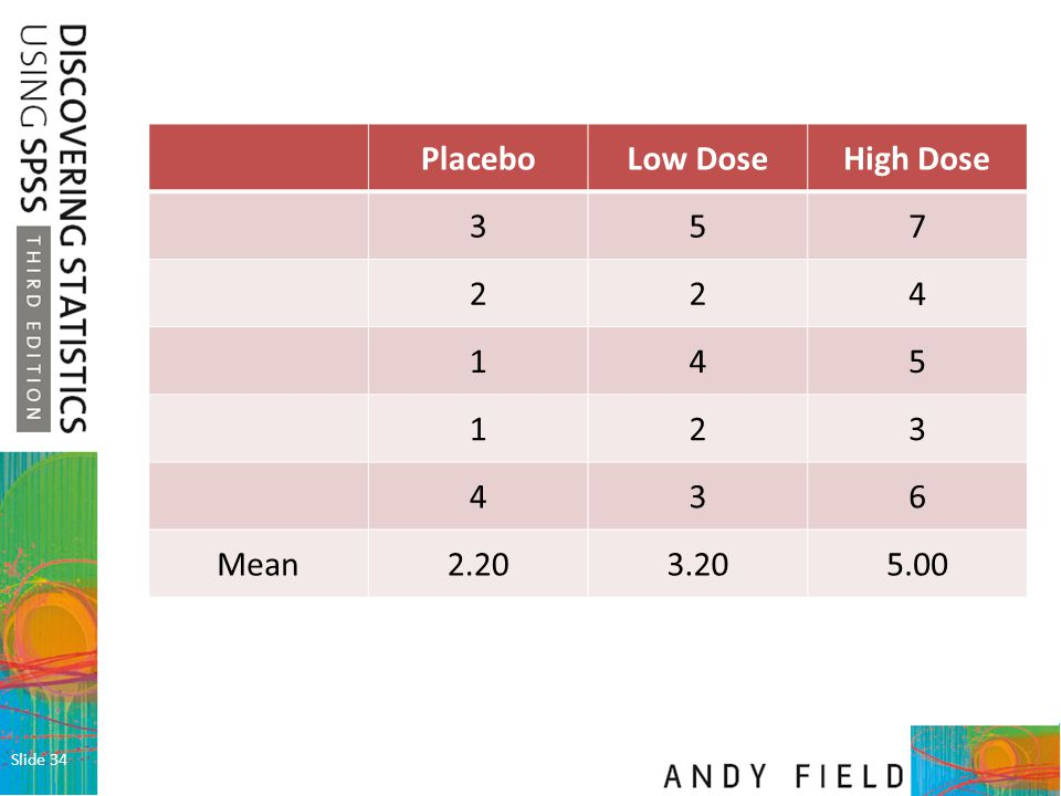 Placebo Low Dose High Dose