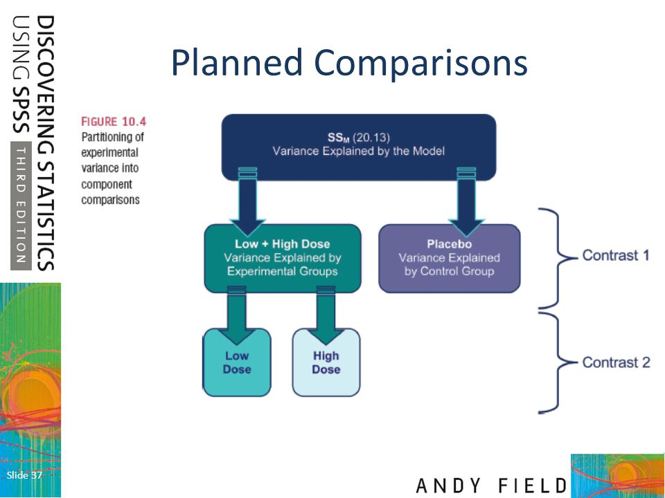 Planned Comparisons Slide 37