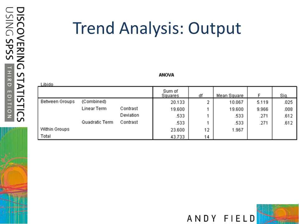Trend Analysis: Output