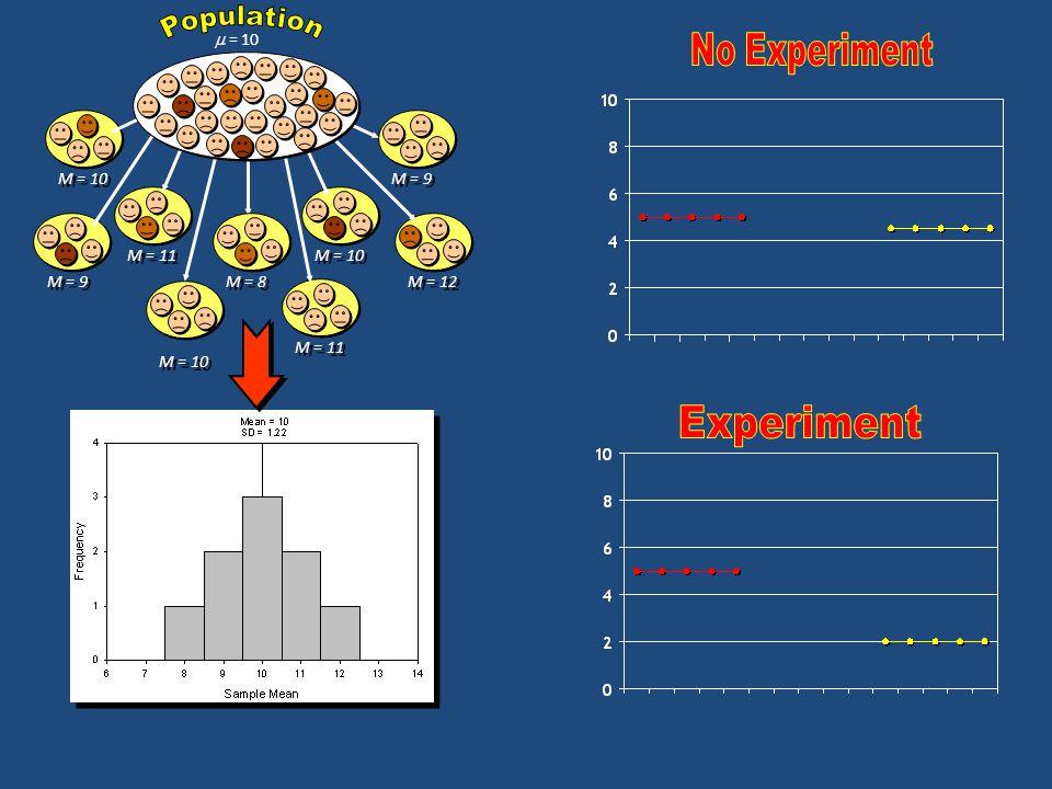 No Experiment Experiment Population  = 10 M = 8 M = 10 M = 9 M = 11
