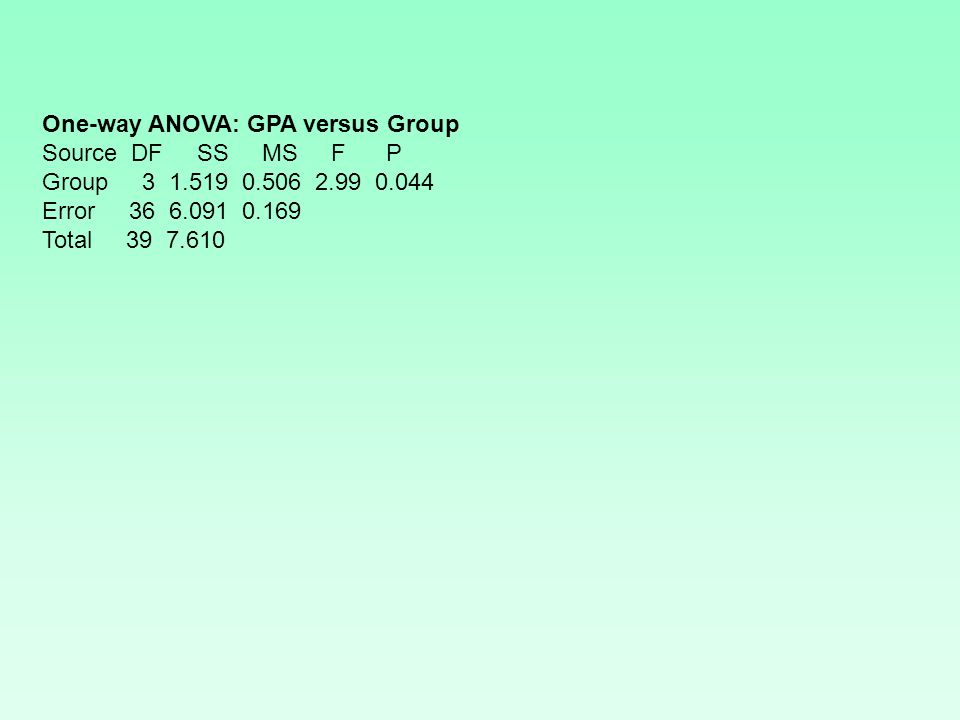 One-way ANOVA: GPA versus Group