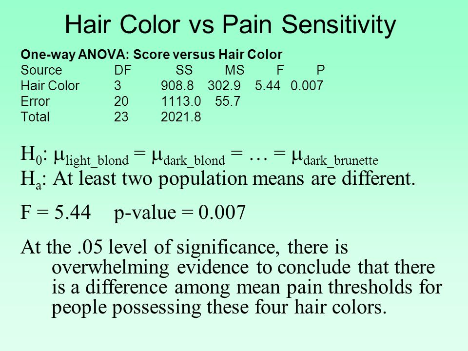 Hair Color vs Pain Sensitivity