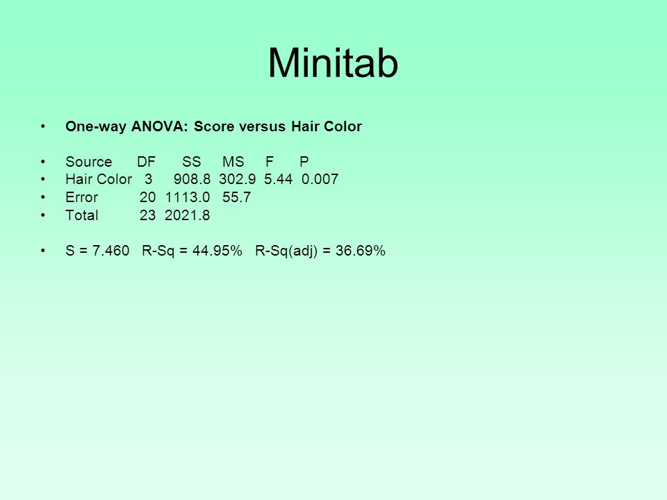 Minitab One-way ANOVA: Score versus Hair Color Source DF SS MS F P