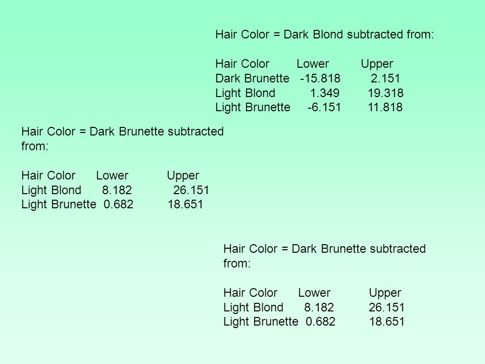Hair Color = Dark Blond subtracted from: